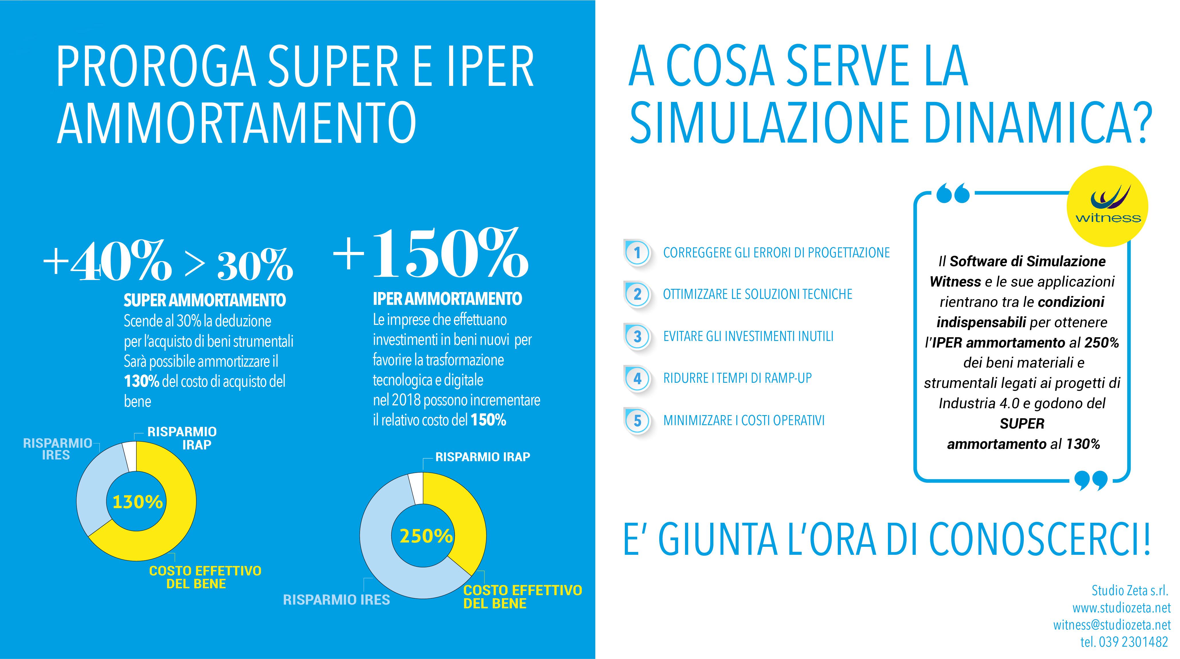 Iper e super ammortamento requisiti ottenimento benefici for Iper super conveniente