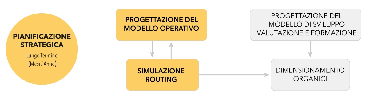 Software per la simulazione del routing