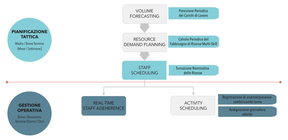 Software gestione turni