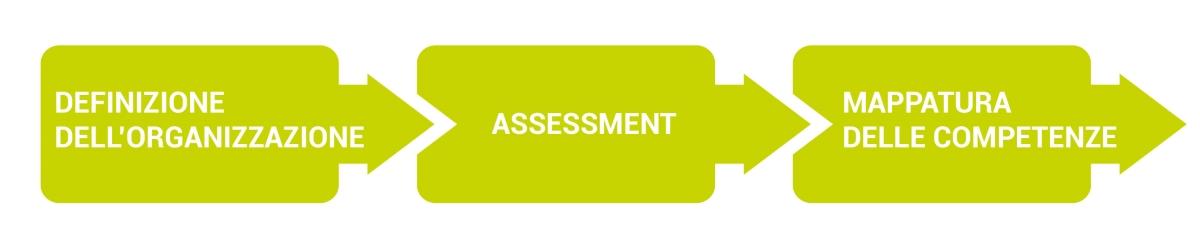 Software per la valutazione sviluppo e formazione